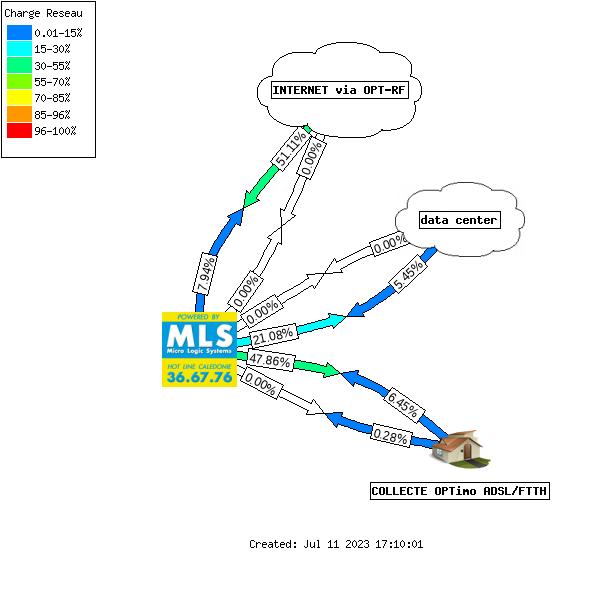 Etat du réseau MLS